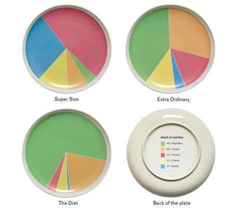 Тарелки для похудения и диеты