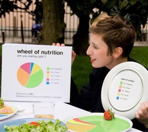 Тарелки для контроля над питанием и диеты
